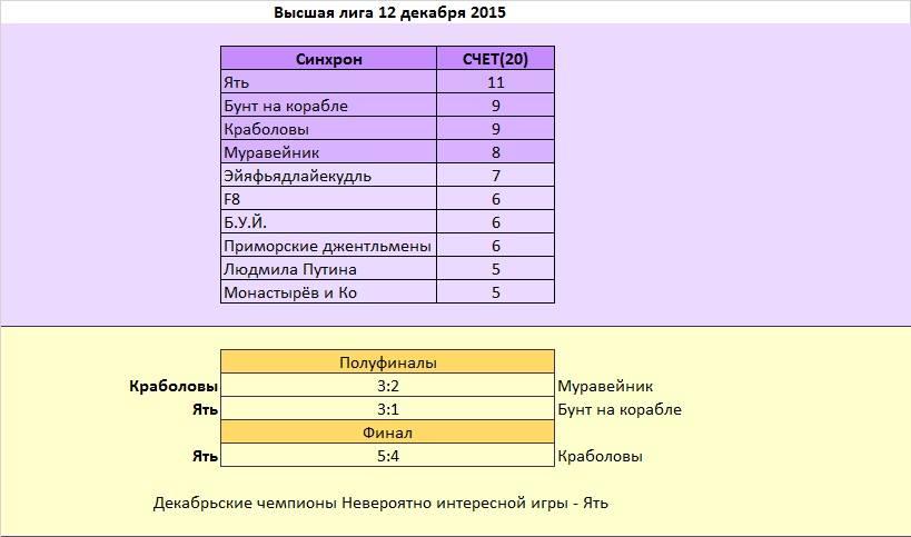 НИИ результаты